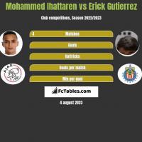 Mohammed Ihattaren vs Erick Gutierrez h2h player stats