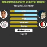 Mohammed Ihattaren vs Gernot Trauner h2h player stats