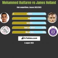 Mohammed Ihattaren vs James Holland h2h player stats