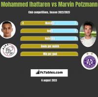 Mohammed Ihattaren vs Marvin Potzmann h2h player stats