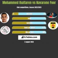 Mohammed Ihattaren vs Navarone Foor h2h player stats