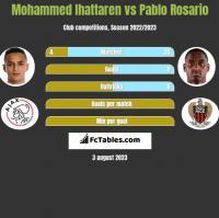 Mohammed Ihattaren vs Pablo Rosario h2h player stats