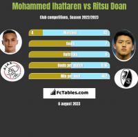 Mohammed Ihattaren vs Ritsu Doan h2h player stats