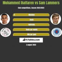 Mohammed Ihattaren vs Sam Lammers h2h player stats
