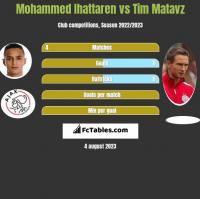 Mohammed Ihattaren vs Tim Matavz h2h player stats