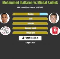 Mohammed Ihattaren vs Michal Sadilek h2h player stats