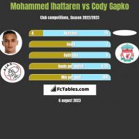 Mohammed Ihattaren vs Cody Gapko h2h player stats