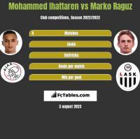 Mohammed Ihattaren vs Marko Raguz h2h player stats