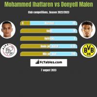 Mohammed Ihattaren vs Donyell Malen h2h player stats