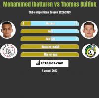 Mohammed Ihattaren vs Thomas Buitink h2h player stats