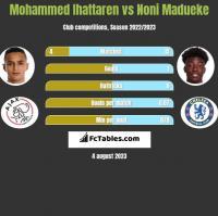 Mohammed Ihattaren vs Noni Madueke h2h player stats