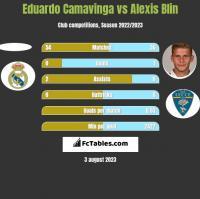Eduardo Camavinga vs Alexis Blin h2h player stats
