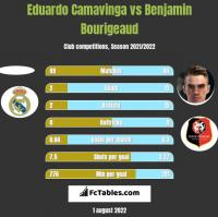 Eduardo Camavinga vs Benjamin Bourigeaud h2h player stats