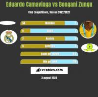 Eduardo Camavinga vs Bongani Zungu h2h player stats
