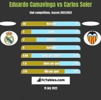 Eduardo Camavinga vs Carlos Soler h2h player stats