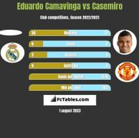 Eduardo Camavinga vs Casemiro h2h player stats
