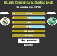 Eduardo Camavinga vs Chadrac Akolo h2h player stats