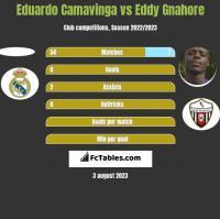 Eduardo Camavinga vs Eddy Gnahore h2h player stats