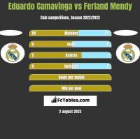Eduardo Camavinga vs Ferland Mendy h2h player stats