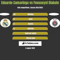 Eduardo Camavinga vs Fousseyni Diabate h2h player stats