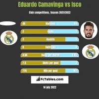 Eduardo Camavinga vs Isco h2h player stats