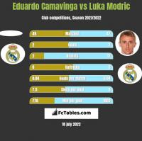 Eduardo Camavinga vs Luka Modric h2h player stats