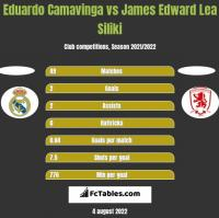 Eduardo Camavinga vs James Edward Lea Siliki h2h player stats