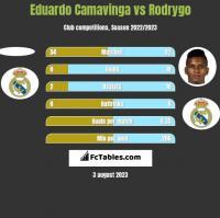 Eduardo Camavinga vs Rodrygo h2h player stats