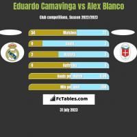 Eduardo Camavinga vs Alex Blanco h2h player stats