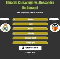 Eduardo Camavinga vs Alessandro Burlamaqui h2h player stats