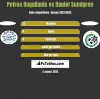 Petros Bagalianis vs Daniel Sundgren h2h player stats