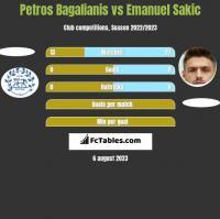 Petros Bagalianis vs Emanuel Sakic h2h player stats