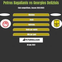Petros Bagalianis vs Georgios Delizisis h2h player stats