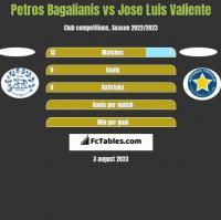 Petros Bagalianis vs Jose Luis Valiente h2h player stats