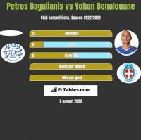 Petros Bagalianis vs Yohan Benalouane h2h player stats