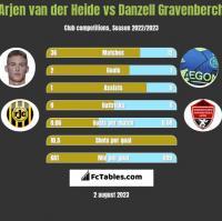Arjen van der Heide vs Danzell Gravenberch h2h player stats