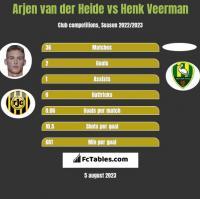 Arjen van der Heide vs Henk Veerman h2h player stats
