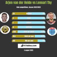 Arjen van der Heide vs Lennart Thy h2h player stats