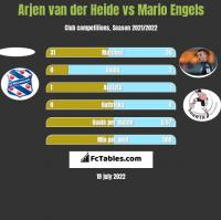 Arjen van der Heide vs Mario Engels h2h player stats