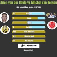 Arjen van der Heide vs Mitchel van Bergen h2h player stats