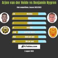 Arjen van der Heide vs Benjamin Nygren h2h player stats