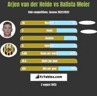 Arjen van der Heide vs Batista Meier h2h player stats