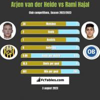 Arjen van der Heide vs Rami Hajal h2h player stats