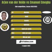 Arjen van der Heide vs Emanuel Emegha h2h player stats