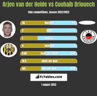 Arjen van der Heide vs Couhaib Driouech h2h player stats