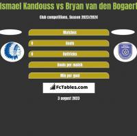 Ismael Kandouss vs Bryan van den Bogaert h2h player stats
