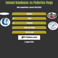 Ismael Kandouss vs Federico Vega h2h player stats
