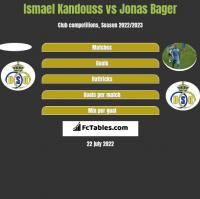 Ismael Kandouss vs Jonas Bager h2h player stats