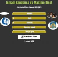 Ismael Kandouss vs Maxime Biset h2h player stats