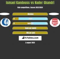 Ismael Kandouss vs Nader Ghandri h2h player stats